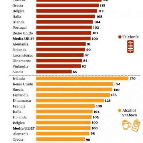 España, la más cara de la UE en telefonía